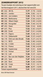 Zomerrapport 2012: scores per formule