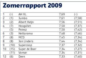 Zomerrapport 2009: scores per formule