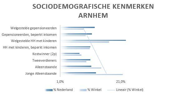Sociodemografische gegevens arnhem