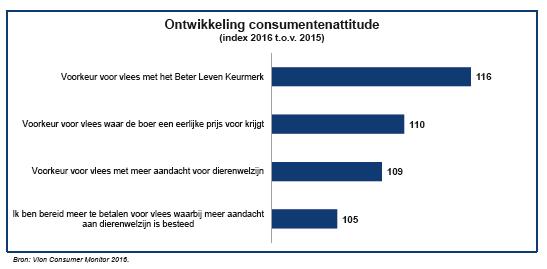 Grafiek Vion Consumenten Monitor 2