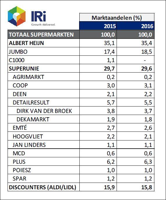 marktaandelen IRI 2016