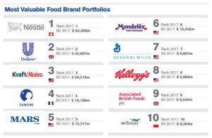 De ranglijst van Brand Finance  naar waarde van het merkenportfolio.