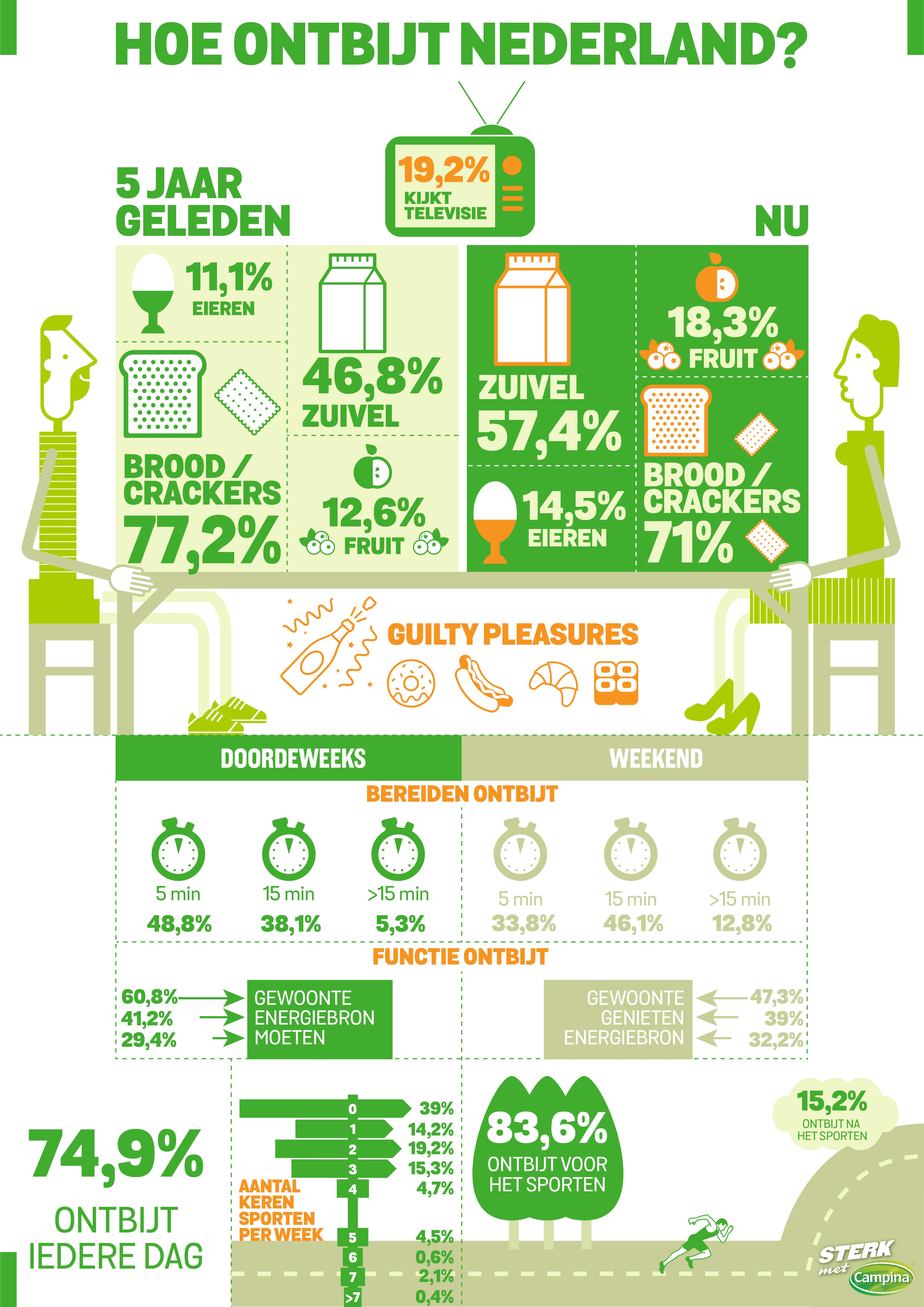 87e6baec77b ... blijkt uit dit onderzoek dat de populariteit afneemt. Ook is gevraagd  naar het ultieme guilty pleasure ontbijt, met als opvallende keuzes onder  andere ...