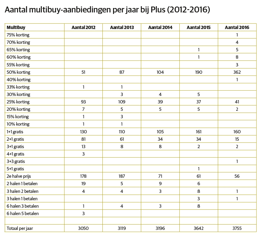 Ontwikkeling multibuy-aanbiedingen per jaar bij Plus. Bron: Yenom