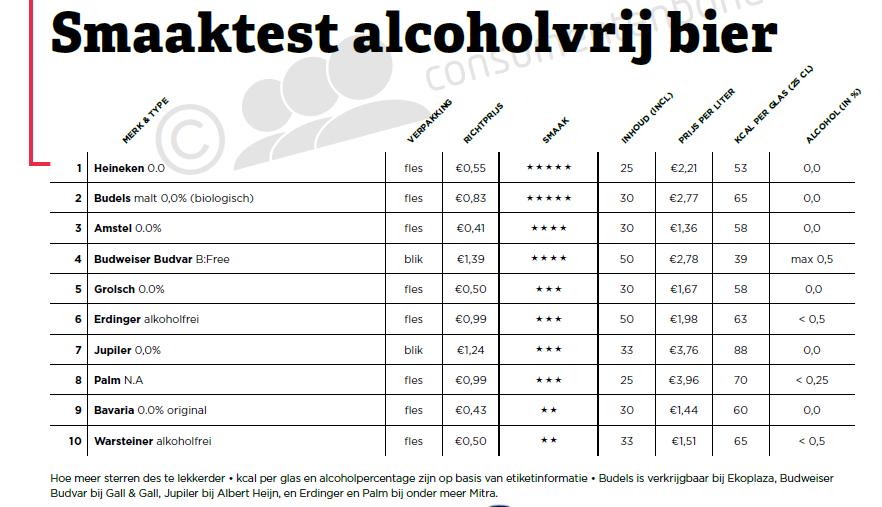 ranglijst alcoholvrije bieren