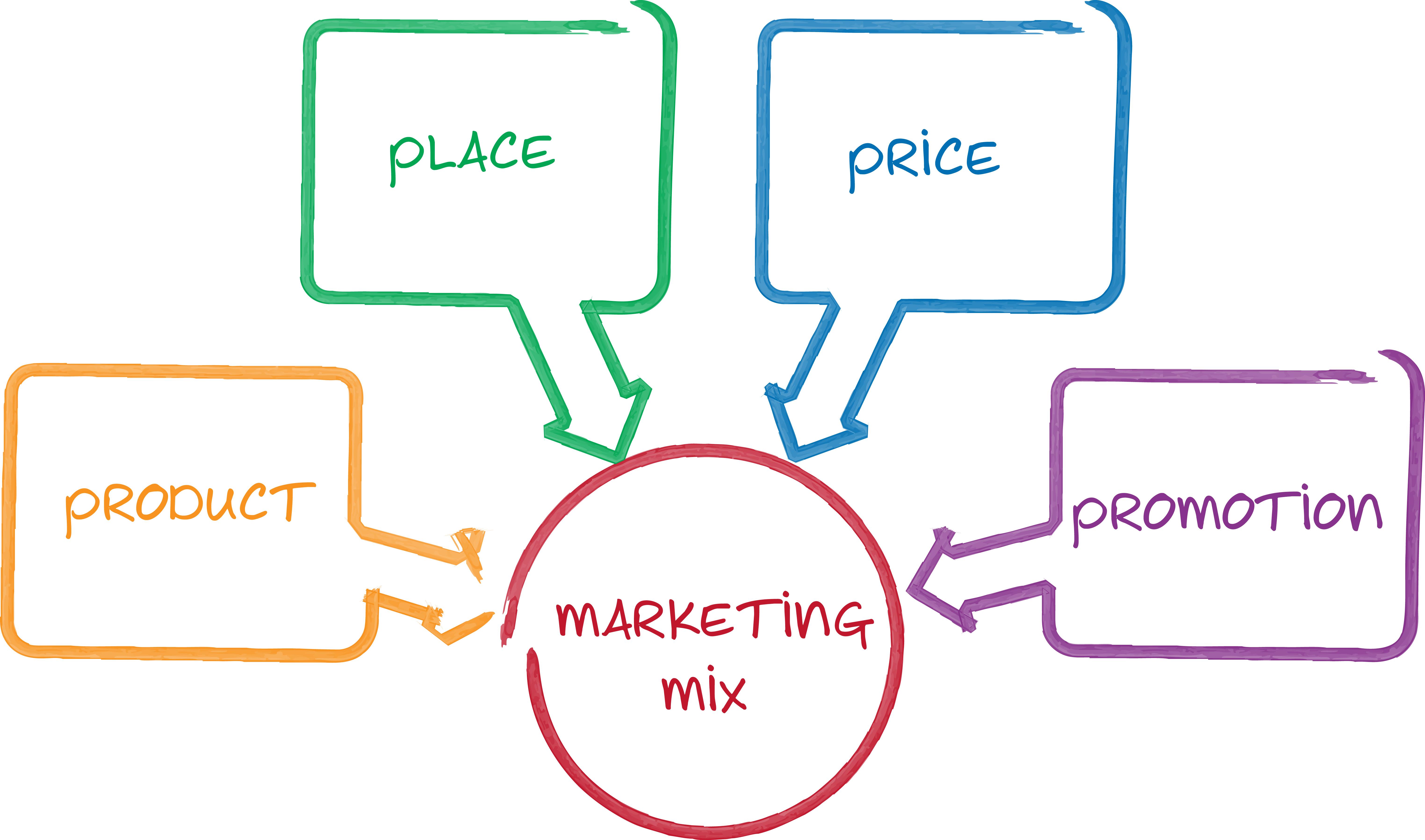 de vier p's in de marketing mix zijn product, place, price en promotion