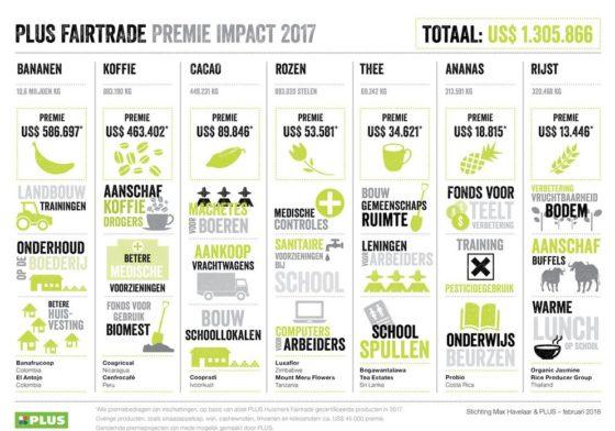 Plus draagt ruim miljoen Fairtrade-premie af