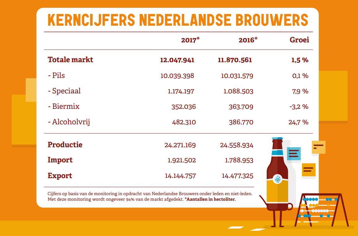 Kerncijfers bierconsumptie 2017. Bron: Nederlandse Brouwers
