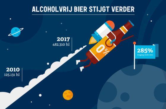 Consumptie alcoholvrij- en speciaalbier groeit