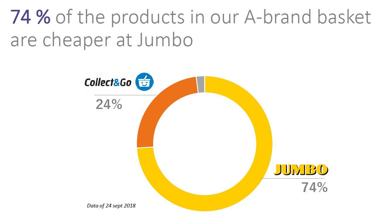 Jumbo is volgens Daltix gemiddeld 11 procent goedkoper dan Colruyt. Bron: Daltix