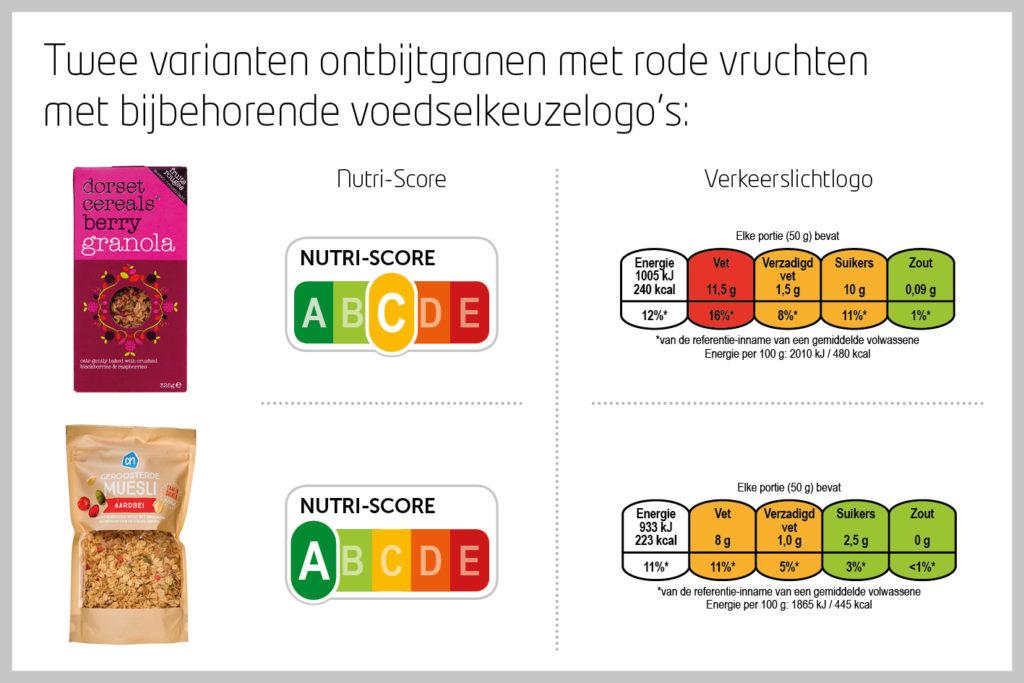 voedingslabel, voedselkeuzelogo, nutri-score, verkeerslichtsysteem