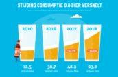 Brouwers: 'meer bier met minder alcohol'