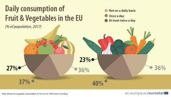 Nederlander middelmatige groente-/fruiteter