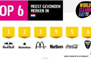 Red Bull en Heineken meest in zwerfvuil