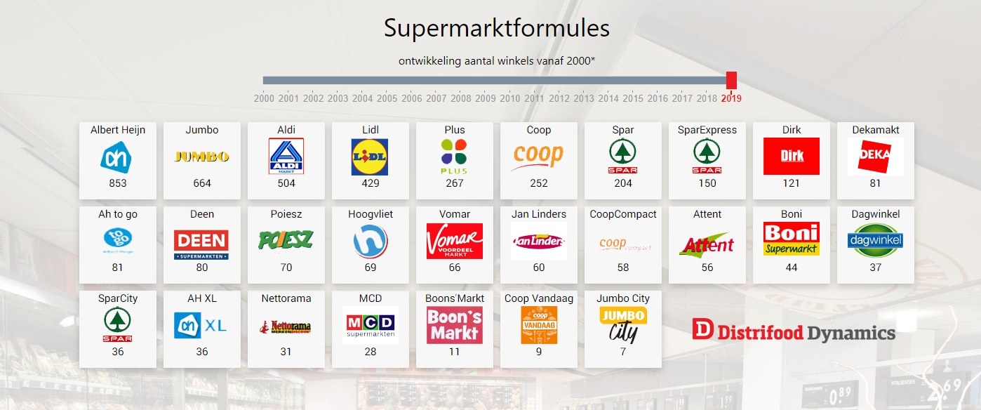 Tijdlijn supermarkten
